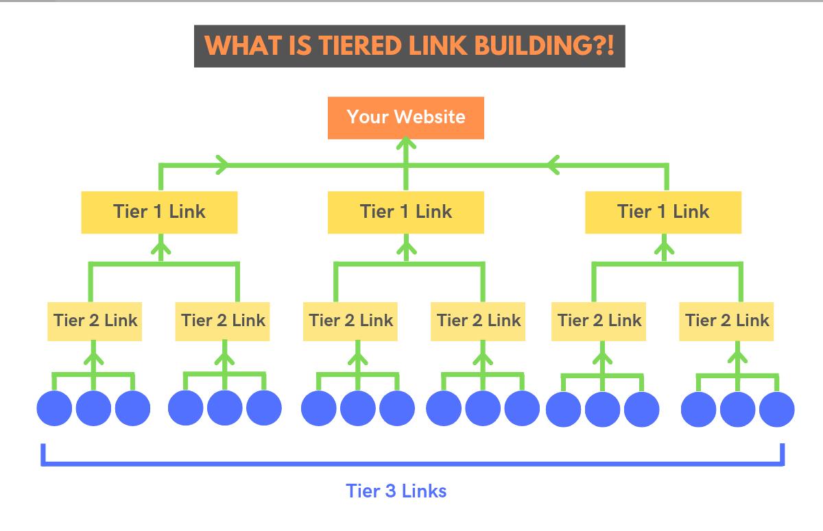 Gelaagde linkbuilding